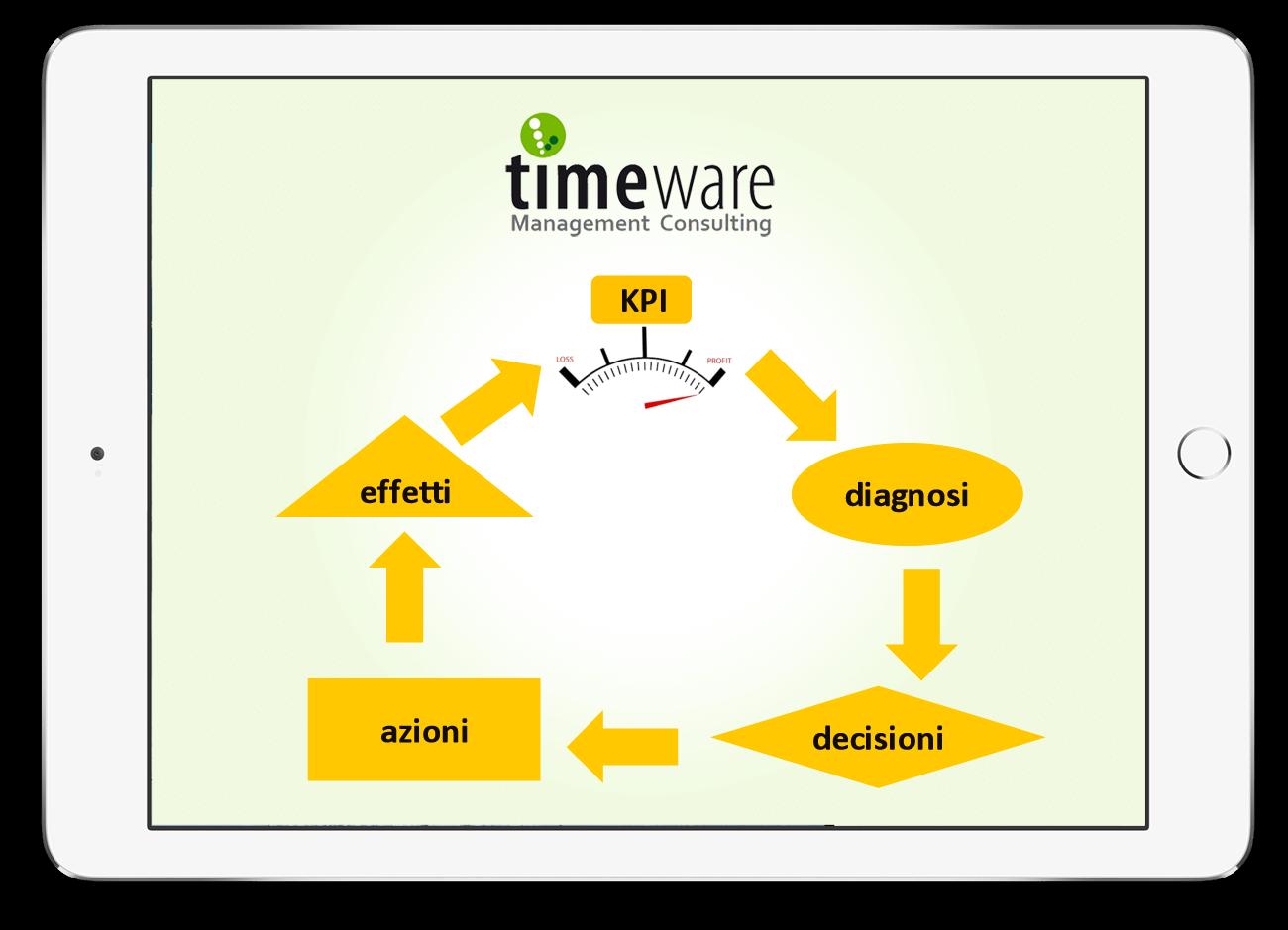 Cosa facciamo timeware